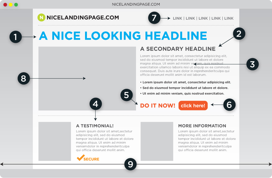 What is Wrong with your Landing Page & how to Fix it