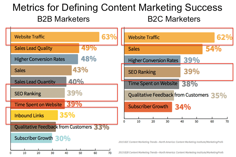 How SEO copywriters can impact your content marketing success