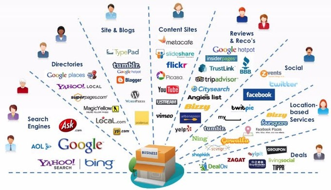 marketing channels for new businesses