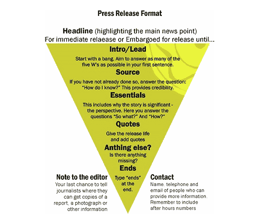 Should you use a press release writing service for Writing press releases template