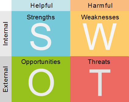 swot analysis for small business marketing plan
