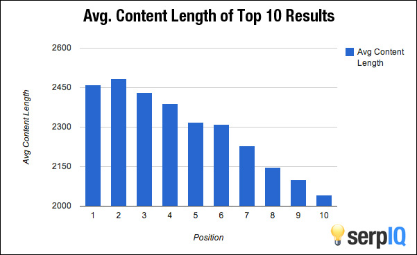 hire SEO copywriters who write long-form content without fluff