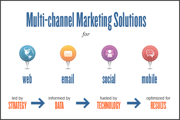 how to choose the best channels for your business