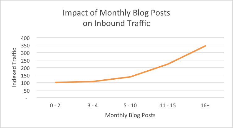 working with blog writers for monthly content