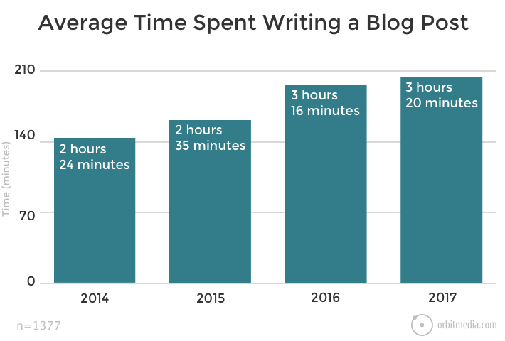 how much time freelance copywriters spend writing a blog post