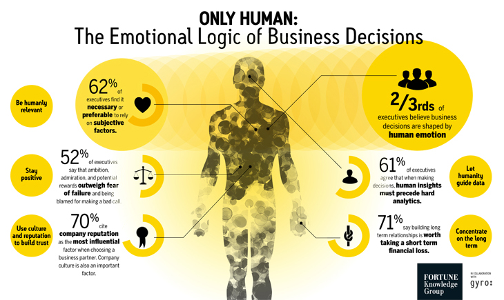 marketing decisions based on emotions