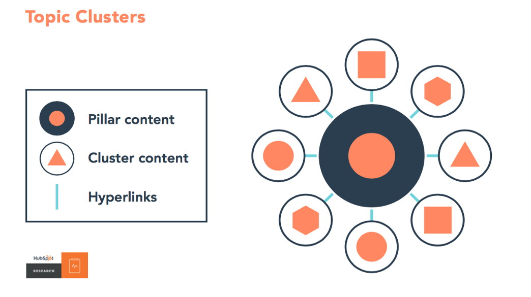 topic clusters for B2B lead generation