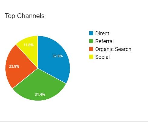 principais indicadores de desempenho de conteúdo